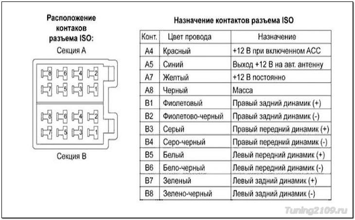 Распиновка Схема подключения