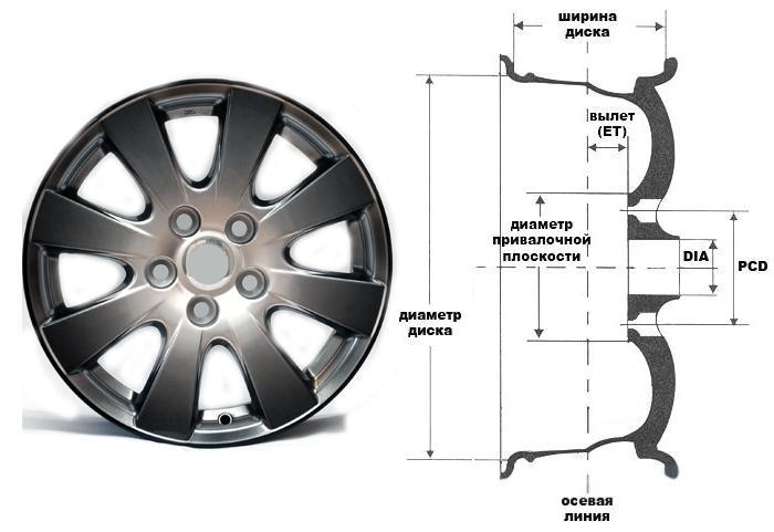 Параметры колесных дисков