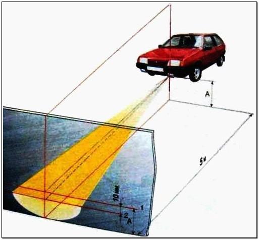 4.3.11 Сила света противотуманных фар, измеренная в вертикальной плоскости, проходящей через ось отсчета...