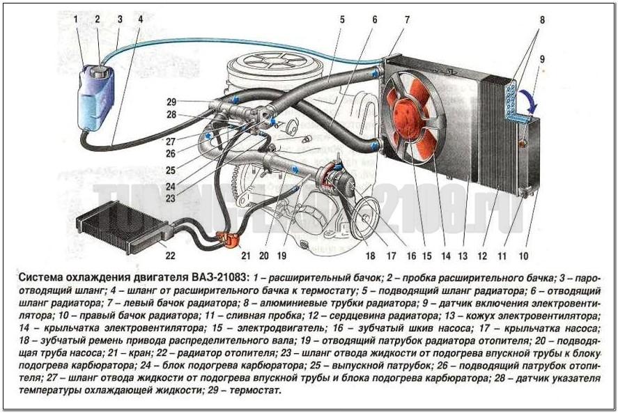Для сравнения и понимания нюансов работы, ниже приведены штатные системы охлаждения ВАЗ 2109, ВАЗ-2108.