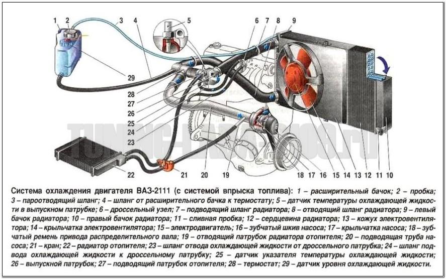 Система охлаждения ВАЗ 2108, ВАЗ 2109