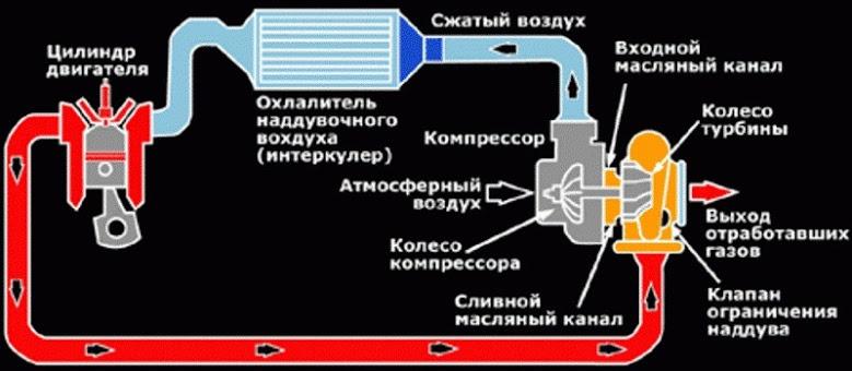 Охладительная система автомобиля ВАЗ