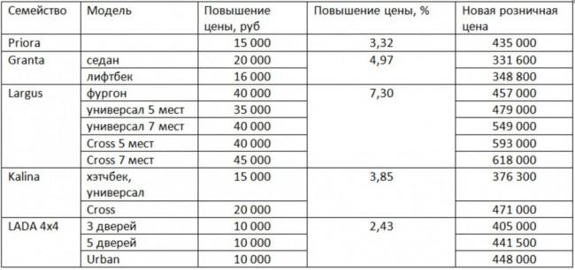 цены Lada