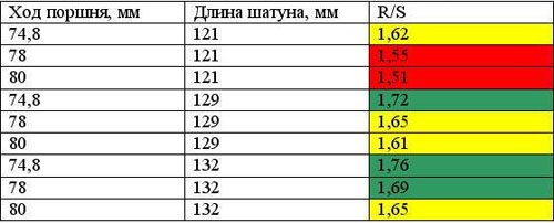 Таблица соотношения параметров величины R/S