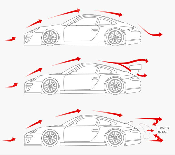 Схема движения воздушных потоков  на автомобиле с установленным спойлером